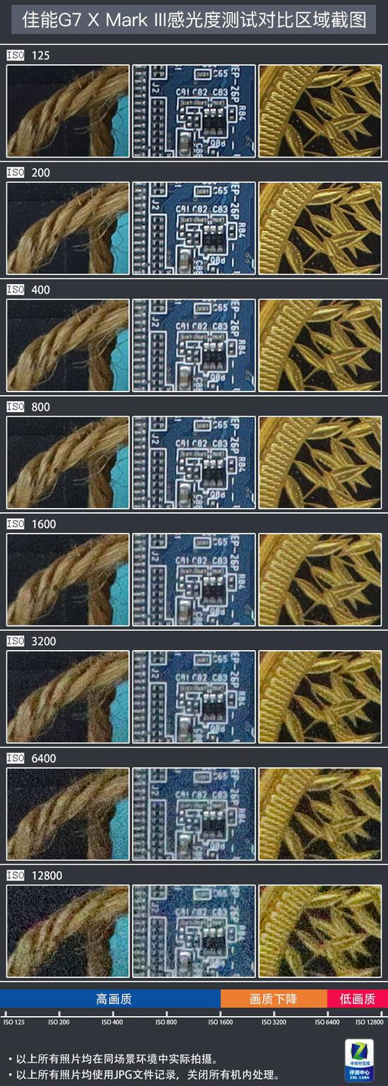 佳能G7 X Mark III控噪能力测试结果