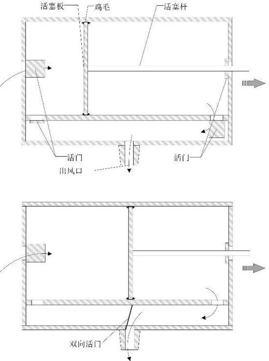 雙作用活塞式風箱工作示意圖(俯視,黃興 繪)