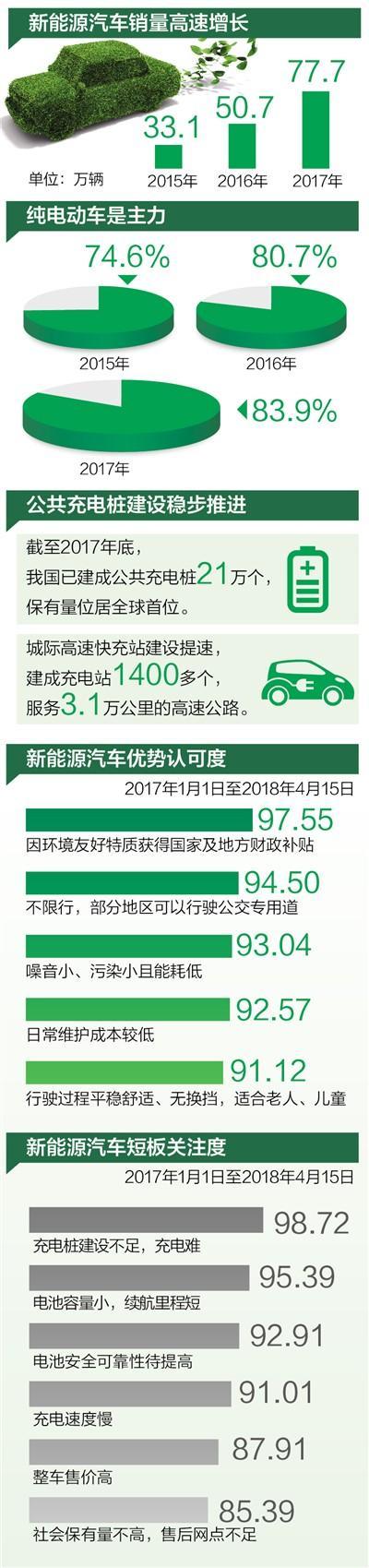 数据来源:国家信息中心大数据发展部、工信部、科技部、中国汽车工业协会 统筹:臧春蕾 制图:张芳曼