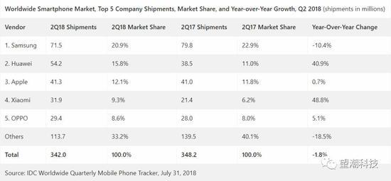 图:2018Q2全球手机销量数据/IDC