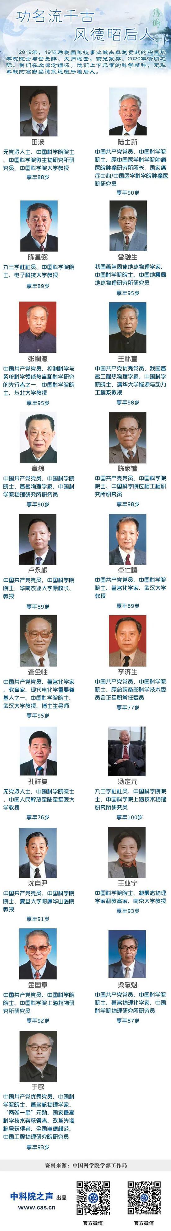 缅怀2019年逝去的19位中国科学院院士丨清明节中国科学院