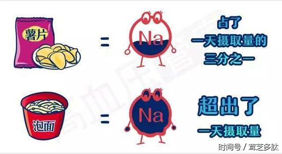 ▲日常食物中的钠含量已经超标(图片来自网络)