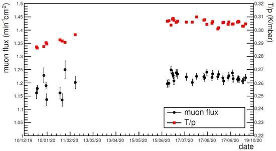 宇宙射线的通量与新冠病毒有关联吗?