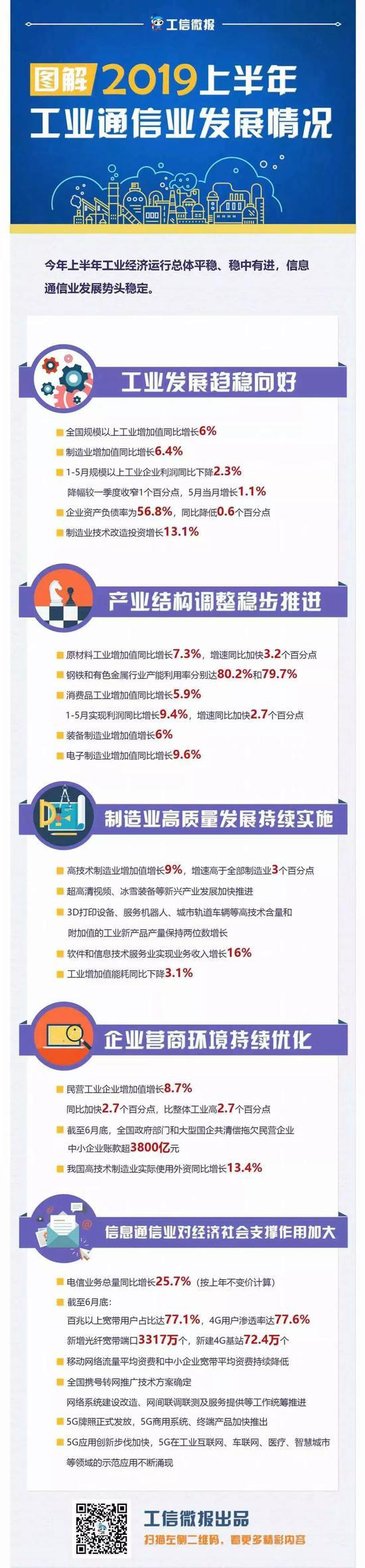 工信部:截至6月底4G用户渗透率达77.6%