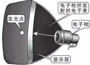 电子束打击荧光屏发光(源自百度图片)