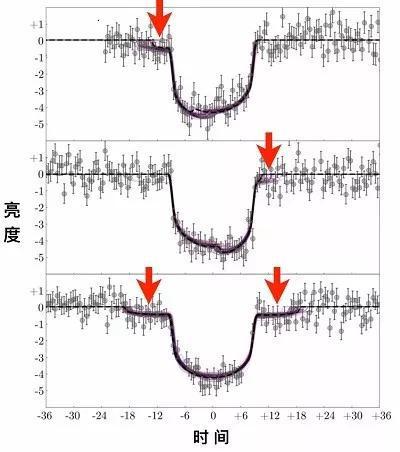 开普勒数据发现的三次开普勒1625b的凌日事件。来源:参考文献:[3]