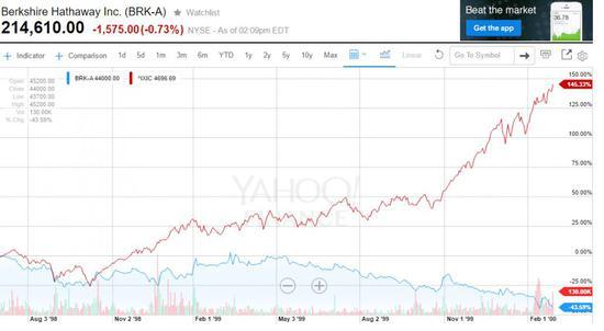 NASDAQVSBerkshireHathawayInc.1998-2000