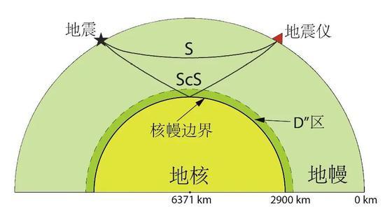 图3 地震波ScS和S波射线路径示意图(图片来源:中科院青藏高原所)