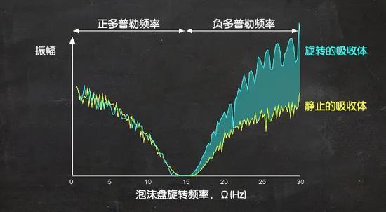 声波能够从旋转的泡沫盘中吸收一些能量,使振幅变大。| 图片来源:University of Glasgow