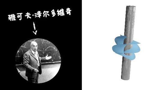 泽尔多维奇和他提出的从旋转的圆柱体中获能的想法。| 图片来源:University of Glasgow