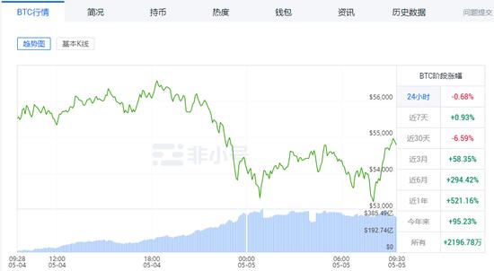 """狂跌近8%!比特币不行了?最大""""空头""""来袭!30天暴涨60%"""
