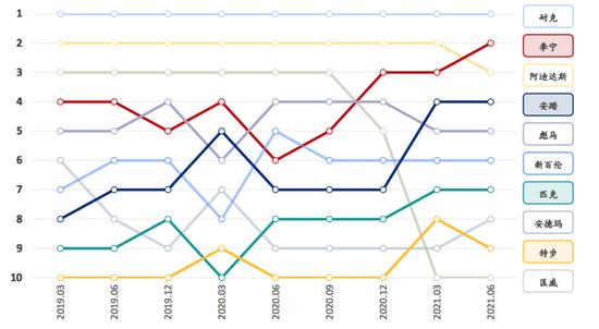 运动品牌百度指数排名 图源:浦银国际