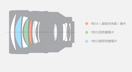 索尼FE 135mm F1.8 GM镜头结构示意图