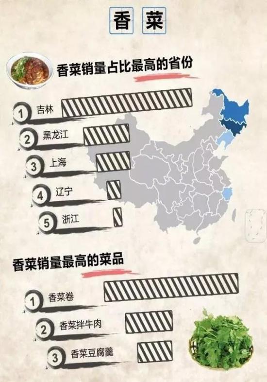 香菜銷量排行榜(圖片來自於網絡)
