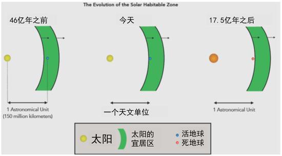太阳系宜居区示意图