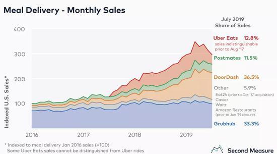 2019年7月,美国外卖App销售额数据