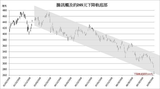 交易数据。 香港经济日报 图
