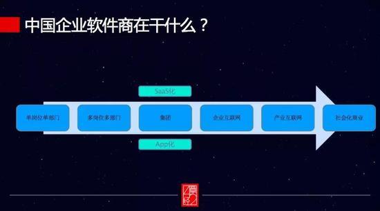 图:中国企业软件商服务升级路径