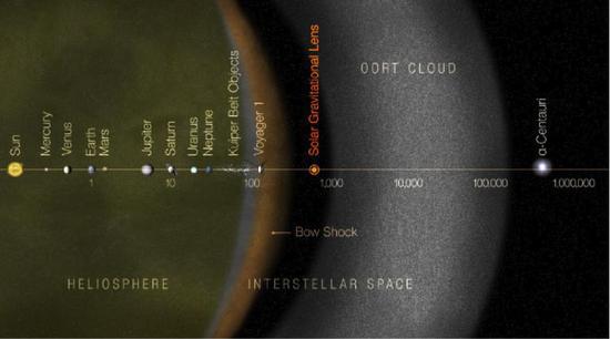 圖2。 將太陽作爲引力透鏡的探測衛星所在軌道。也就是說,如果要放一臺探測衛星,利用太陽作爲透鏡,探測遠方天體,那麼這顆衛星所在的軌道的半徑應該是550 AU,就是圖中所示的位置。(圖片來源:NASA)