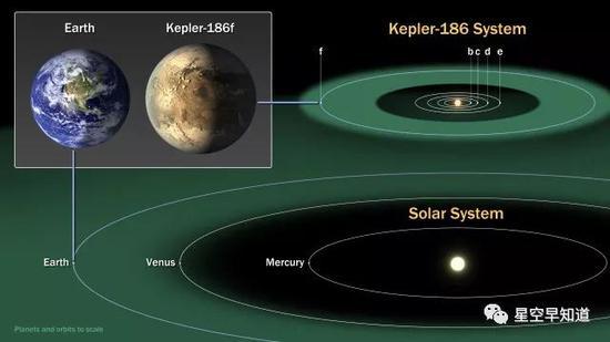 右侧:Kepler-186系统与太阳系的对比;左上角:地球与系外行星Kepler-186f的对比   来源:NASA