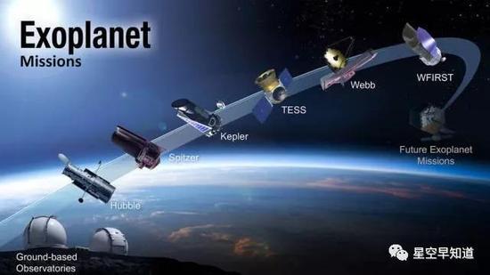 美国宇航局探测系外行星路线图。期待这两天的TESS探测器,以及2020年詹姆斯·韦伯望远镜的升空   来源:NASA