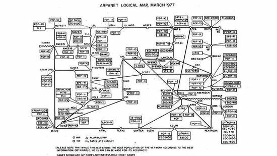 1977年,整个互联网的拓扑图(美国的ARPANET)