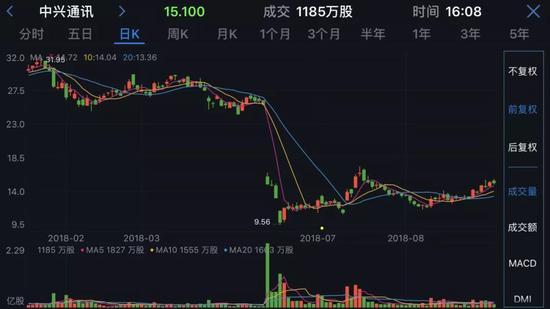 中兴通讯港股走势