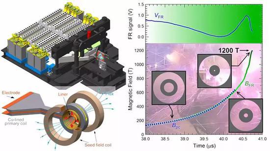图 | 部分实验设备结构图(左)和实验数据图(右)(来源:嶽山正二郎)