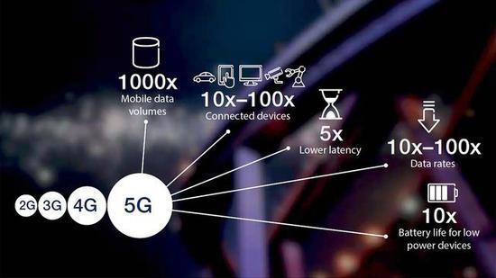5G网络将拥有更高的性能