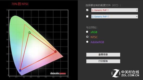 70% NTSC色域