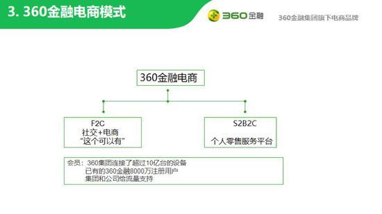 (360社交电商项目招商ppt截图1)