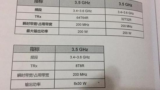 5G天线最大输出功率