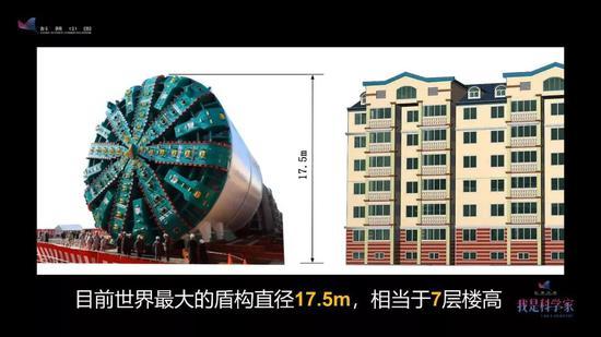 这是目前世界上最大的一台盾构机,直径有17.5米,相当于七层楼这么高。