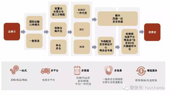 电商品牌若羽臣递交招股书:去年营收9.3亿 朗姿是二股东