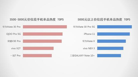 5G将抢占下一个销量市场 2019手机行业调研报告