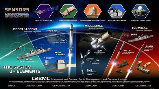 美国导弹防御系统介绍