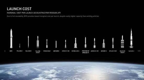 不同火箭发射成本比较,其中BFR (Big Falcon Rocket)为SpaceX 计划研制的大型火箭。来源:SpaceX官方