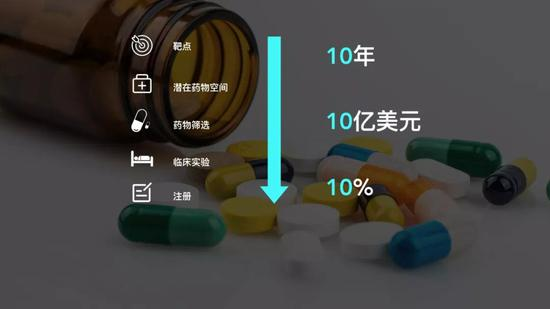 传统药物的研发过程