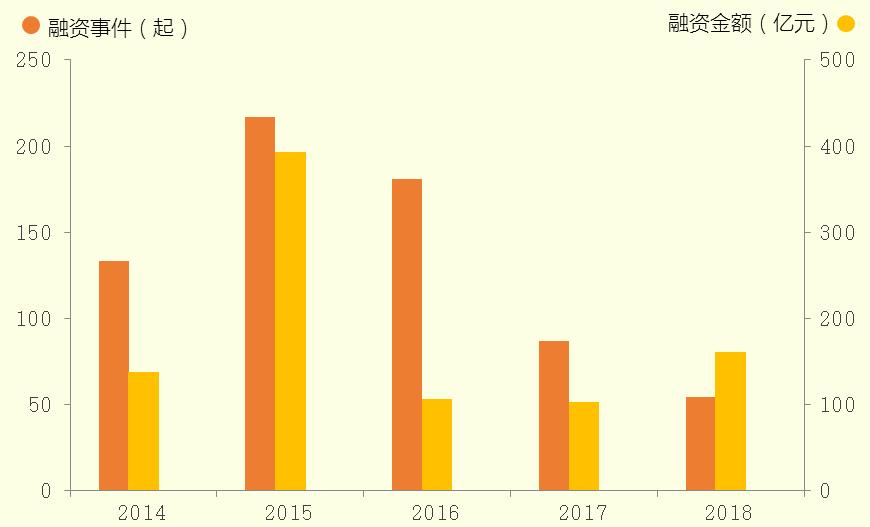 2014-2018年中国移动医疗行业融资数量及总额 数据来源:新京报智慧城市研究院创投数据库(注:此处融?#39318;?#39069;仅对公开数值进行统计)