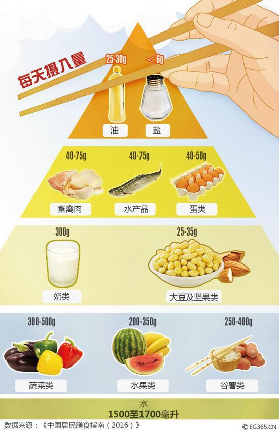 最新版的《中国居民平衡膳食宝塔》建议每日食盐摄入量不多于6g。