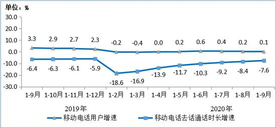 《【多彩联盟娱乐登录】工信部:前三季度电信业务收入累计完成10228亿元,同比增长3.2%》