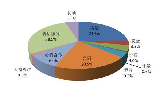 中消协:电子电器投诉排名居商品类投诉榜首