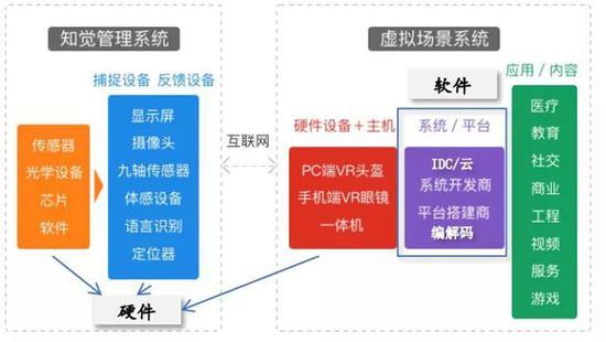 ▲云VR/VR产业链示意图