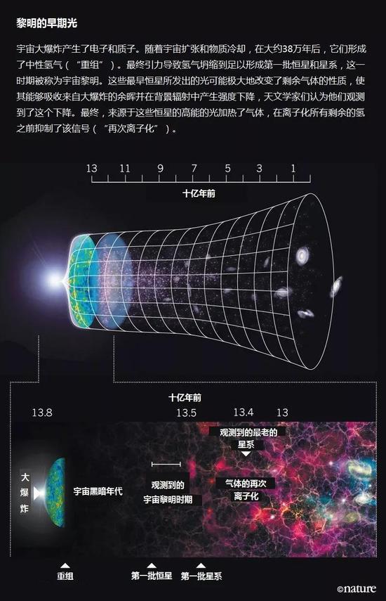 """一台名叫""""边缘""""的望远镜 找到了宇宙第一缕星辉"""