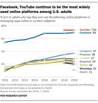 Facebook和YouTube仍是美国成年人最广泛使用的社交媒体平台