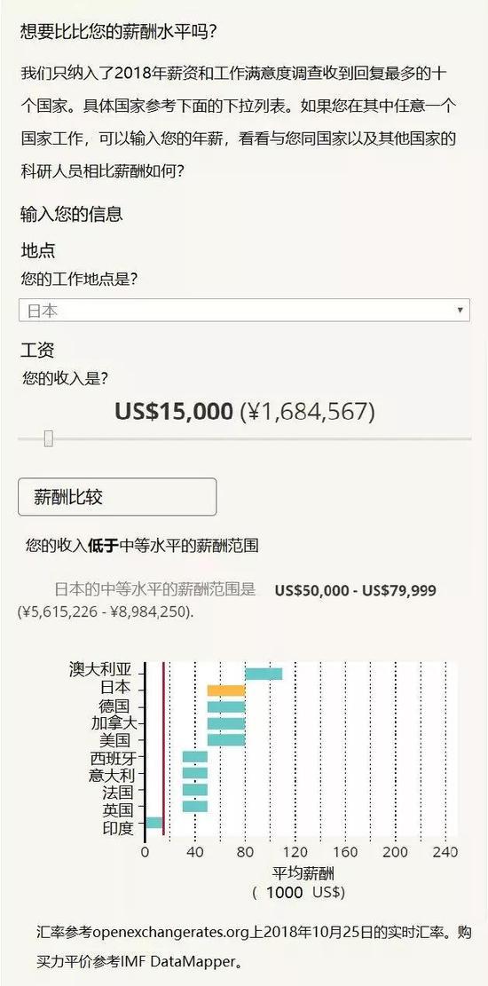 中国年薪约10万元人民币的科研人员在国际上是什么水平呢?(本图是将大约10万元人民币换算成了相应的美元,选择日本进行比较得到的。)