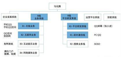腾讯第一次组织架构调整示意图(来源:网络)