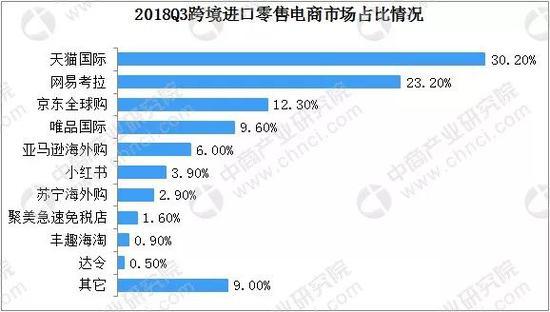 2018年Q3中国跨境电商市场市场占比排名,亚马逊海外购排名第五,占比6%