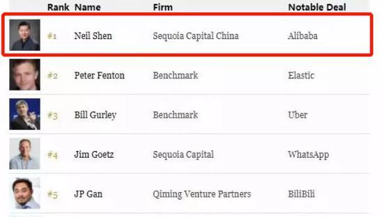 沈南鹏11年投2.6万亿,买下中国半个互联网