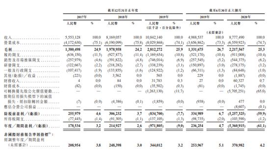 传京东健康获准在港上市:计划募资约30亿美元